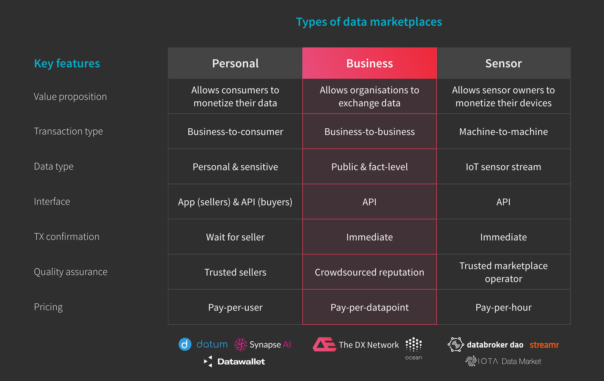 Data Marketplaces: The Holy Grail of our Information Age - By