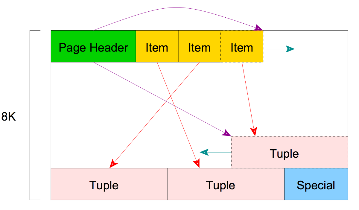 Showdown: MySQL 8 vs PostgreSQL 10 - By