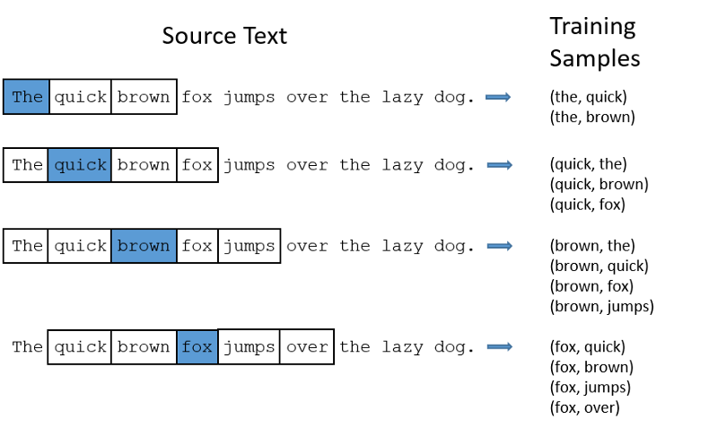 Stepping into NLP — Word2Vec with Gensim - By Vijay athithya