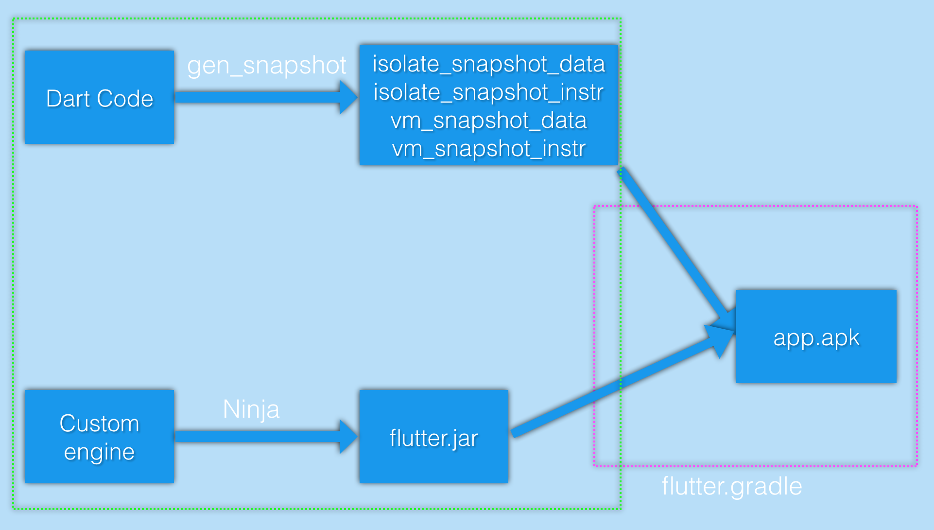 Making the Most of Flutter: From Basics to Customization - By