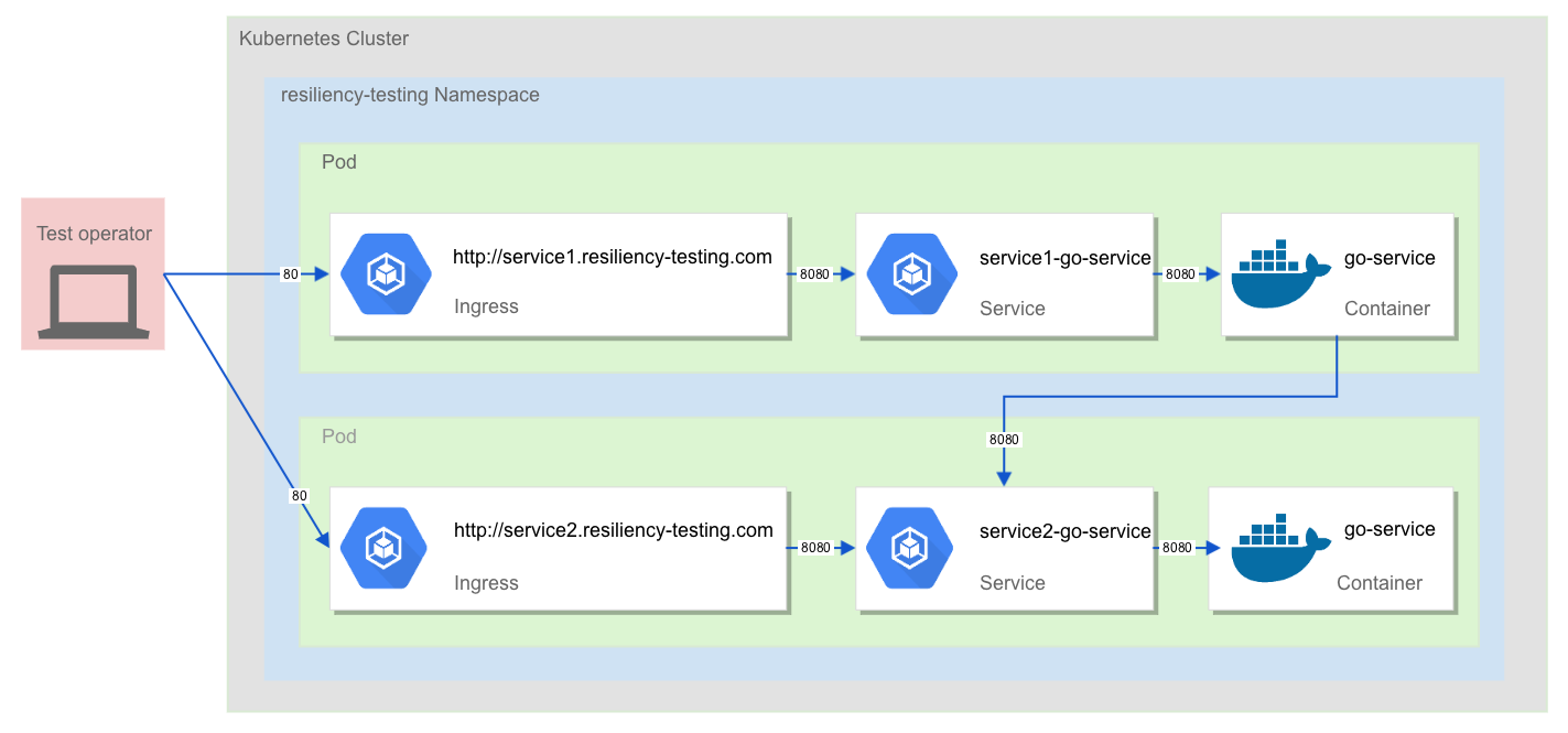 An Approach To Automating Application Resiliency Testing With
