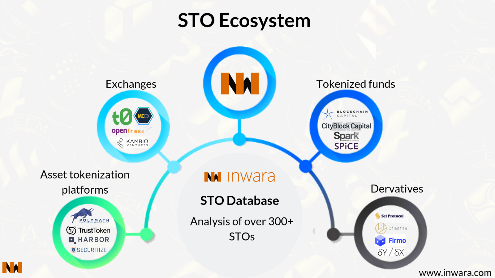 /will-2019-be-the-year-of-the-sto-understanding-stos-security-tokens-market-potential-over-icos-4d2502227220 feature image
