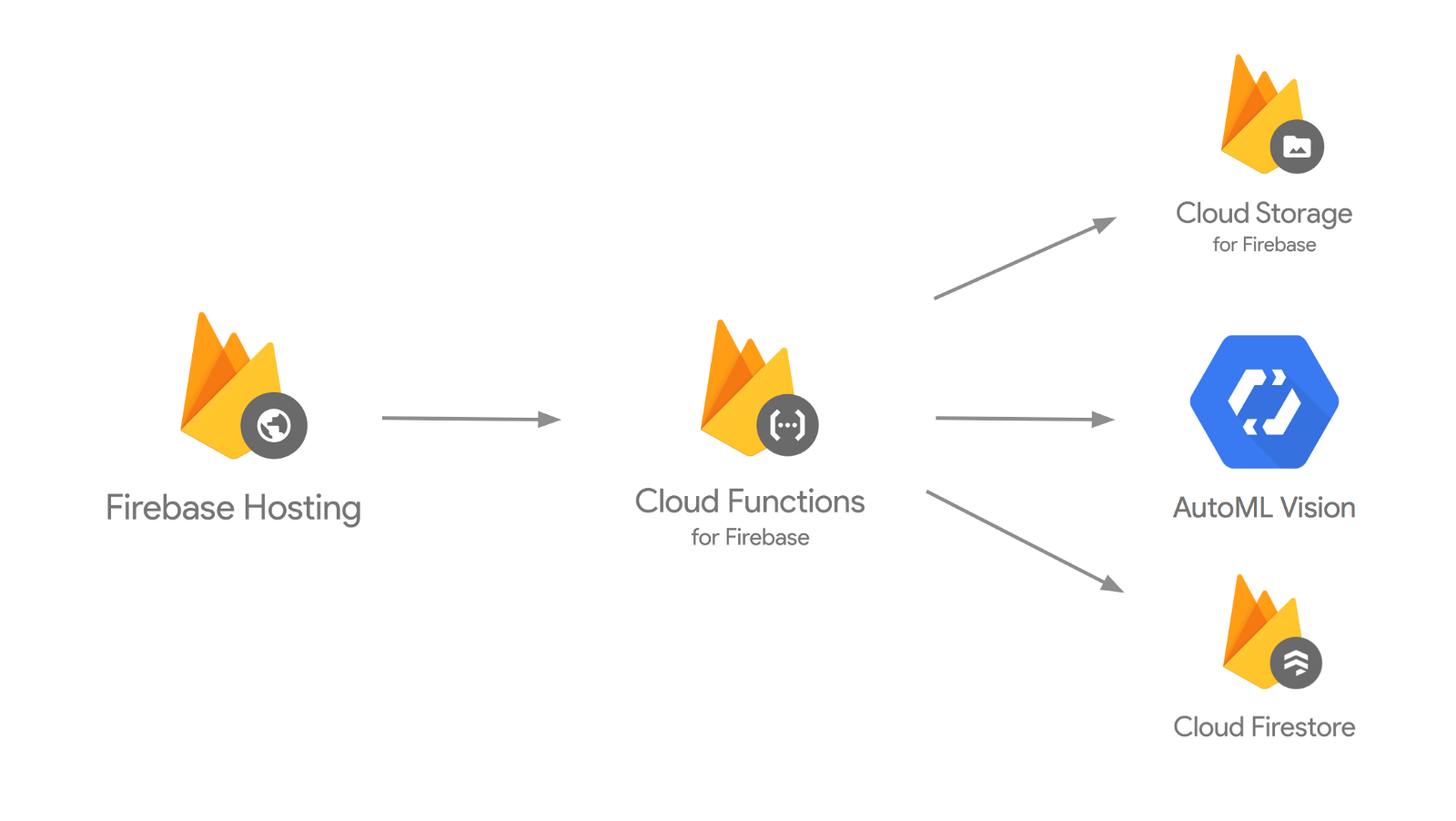 Query a custom AutoML model with Cloud Functions and Firebase - By