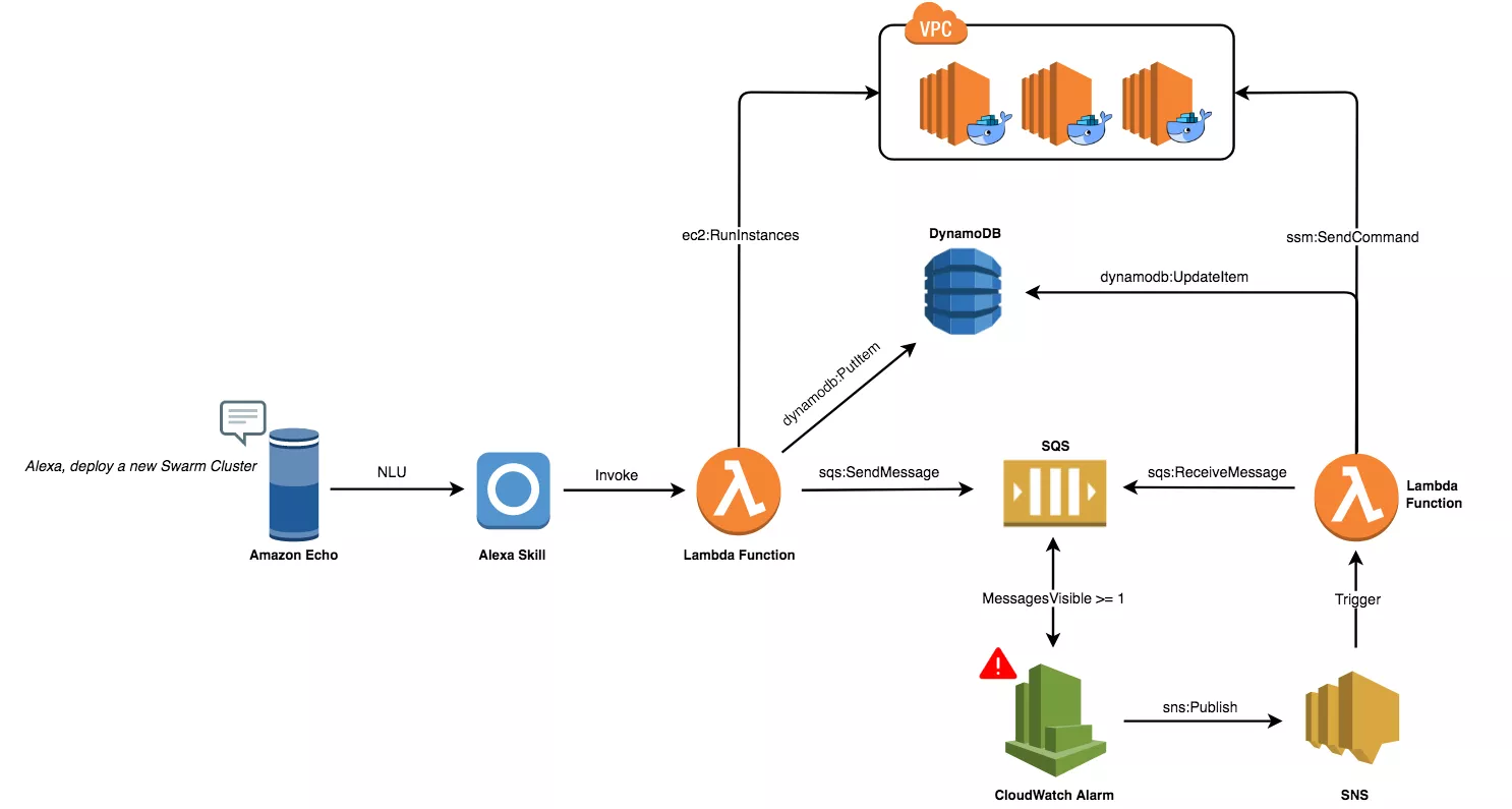 Deploy a Swarm Cluster with Alexa - By