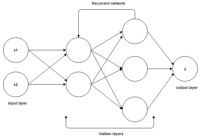 RNN or Recurrent Neural Network for Noobs - By Debarko