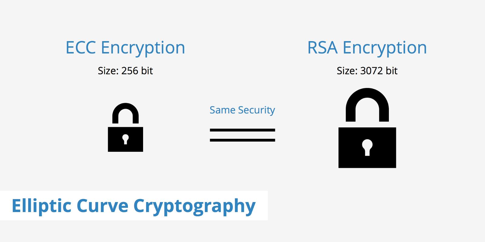 RSA and ECDSA hybrid Nginx setup with LetsEncrypt