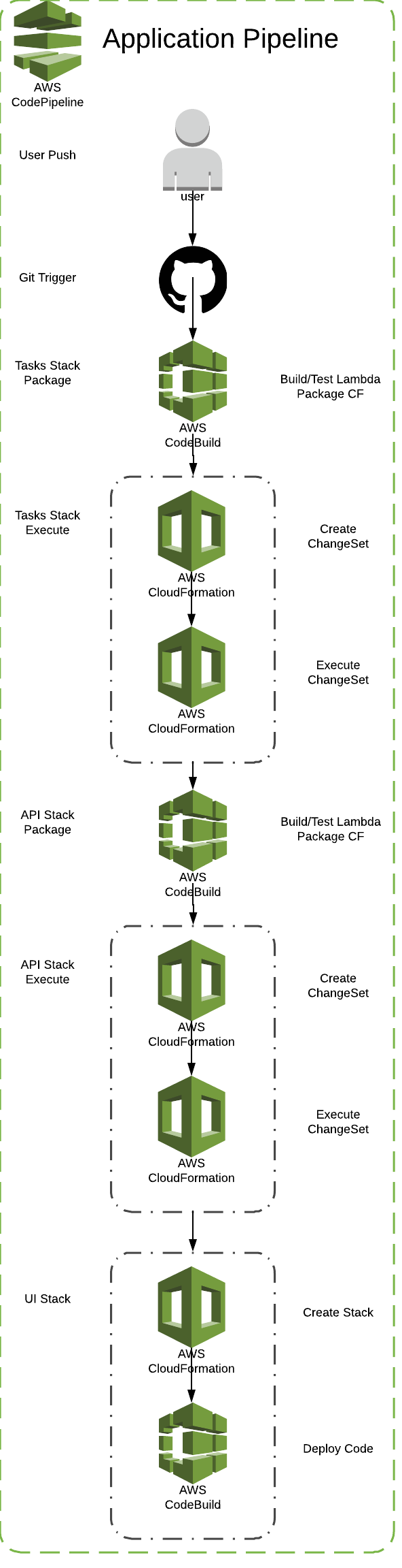 Serverless Stack — CI/CD — Blue-Green Deployments - By