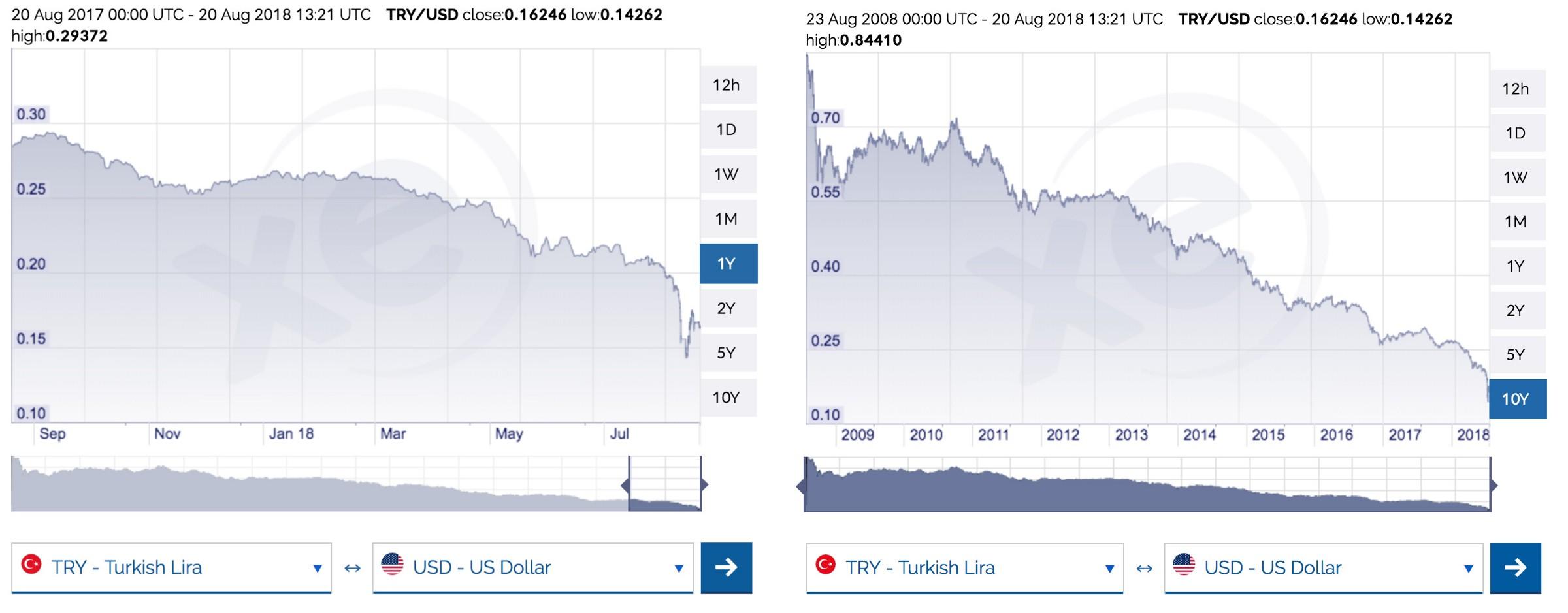 /turkeys-economic-crisis-can-trigger-the-next-crypto-bull-run-86e53392d9bc feature image