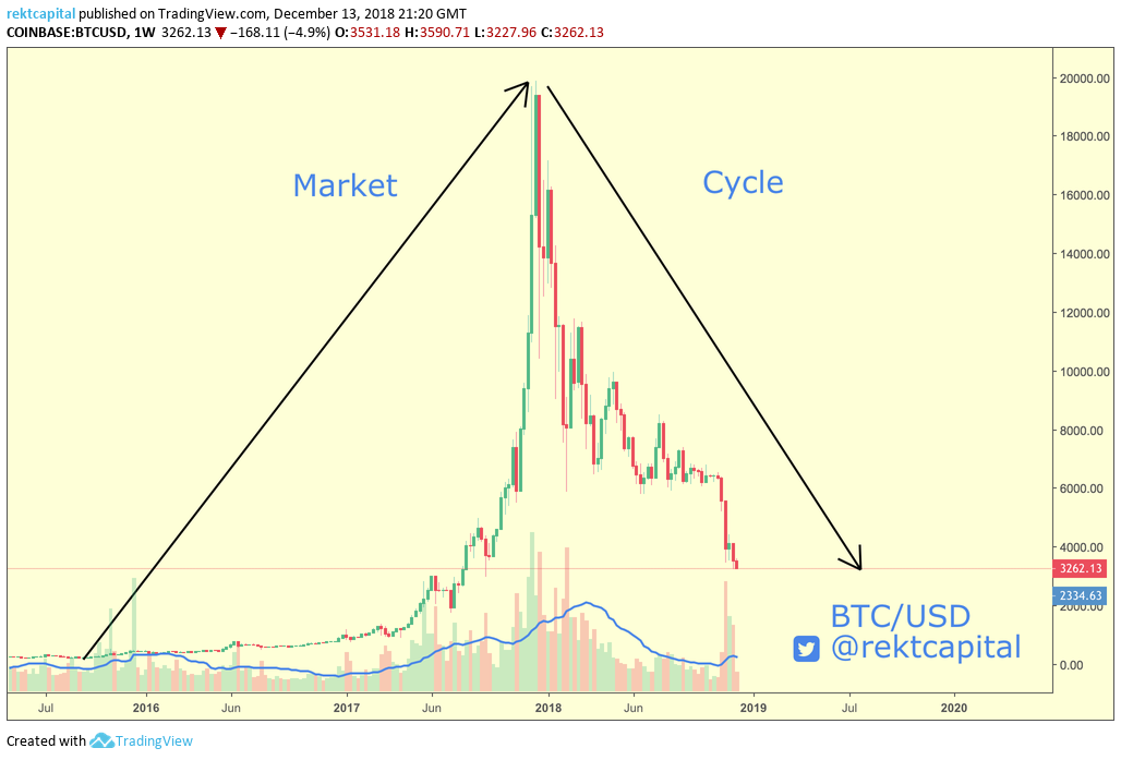 /bitcoins-market-cycles-everything-you-need-to-know-d7a804b05c93 feature image