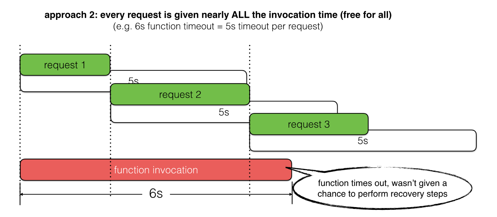 AWS Lambda — use the invocation context to better handle slow HTTP