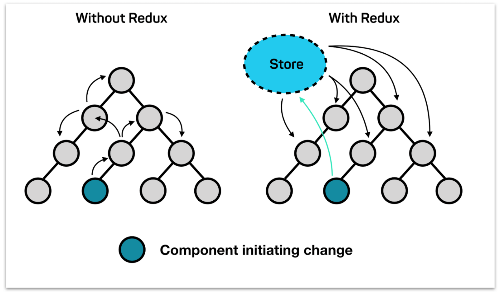 Restate — the story of Redux Tree - By