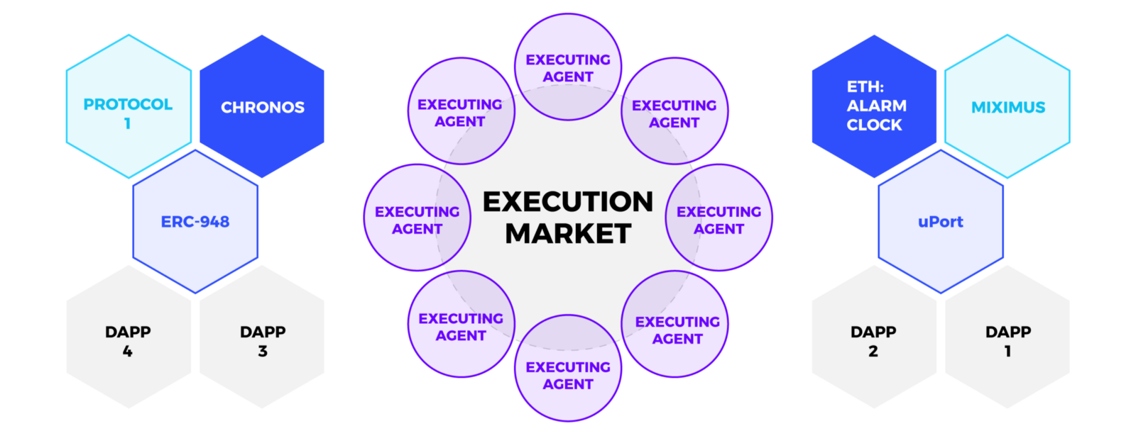 Execution markets — automate protocols and earn crypto - By