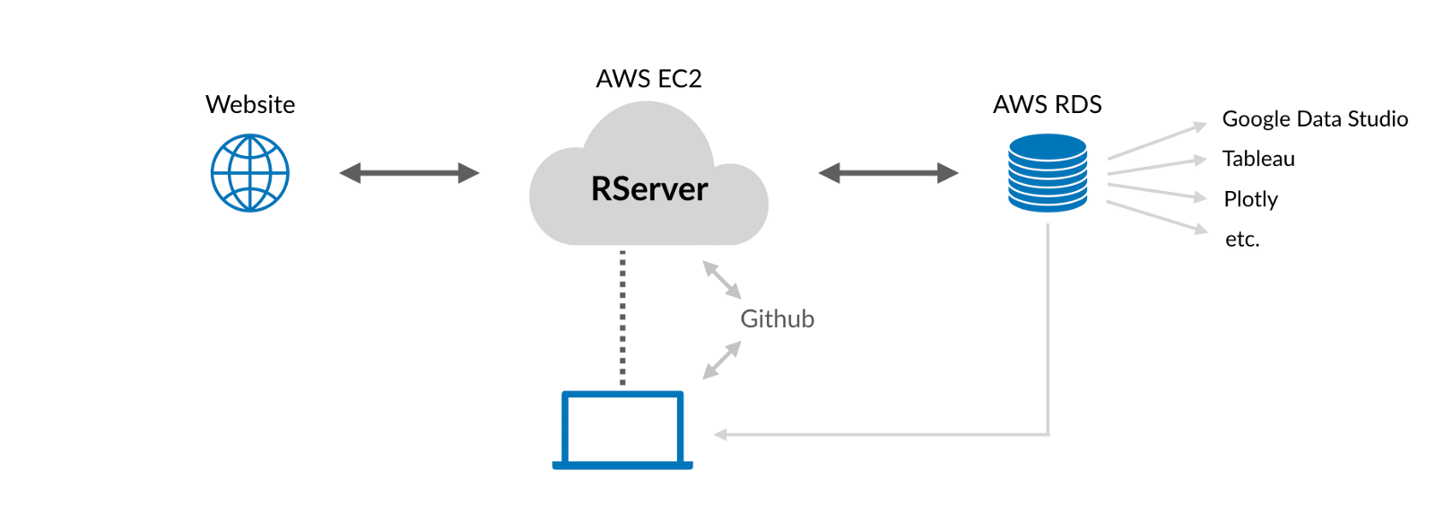 4 Steps to set up a free and remote Scraper with RServer and AWS - By