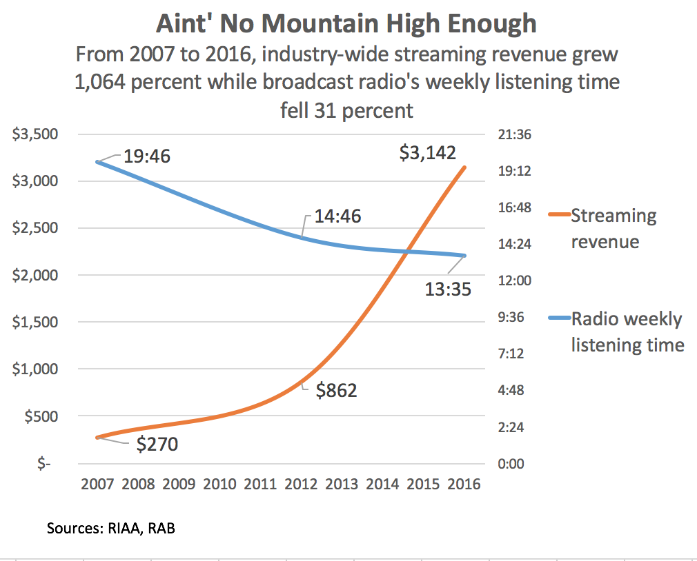 Streaming services can find growth in AM/FM's 176 billion