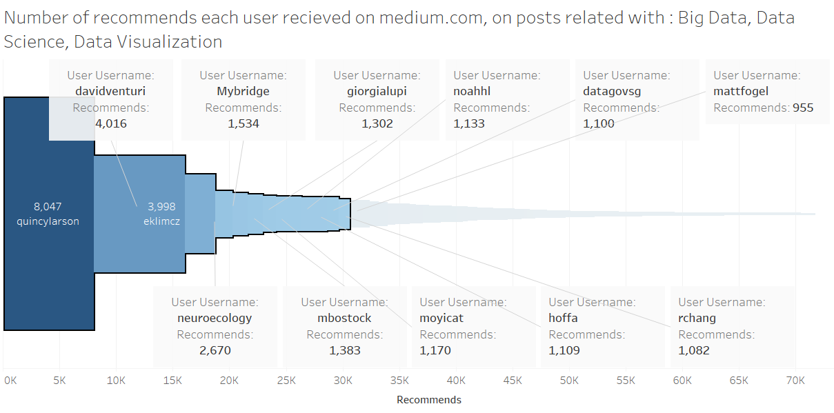 /top-100-medium-writers-that-wrote-about-big-data-data-science-data-visualization-a8486ec12b35 feature image