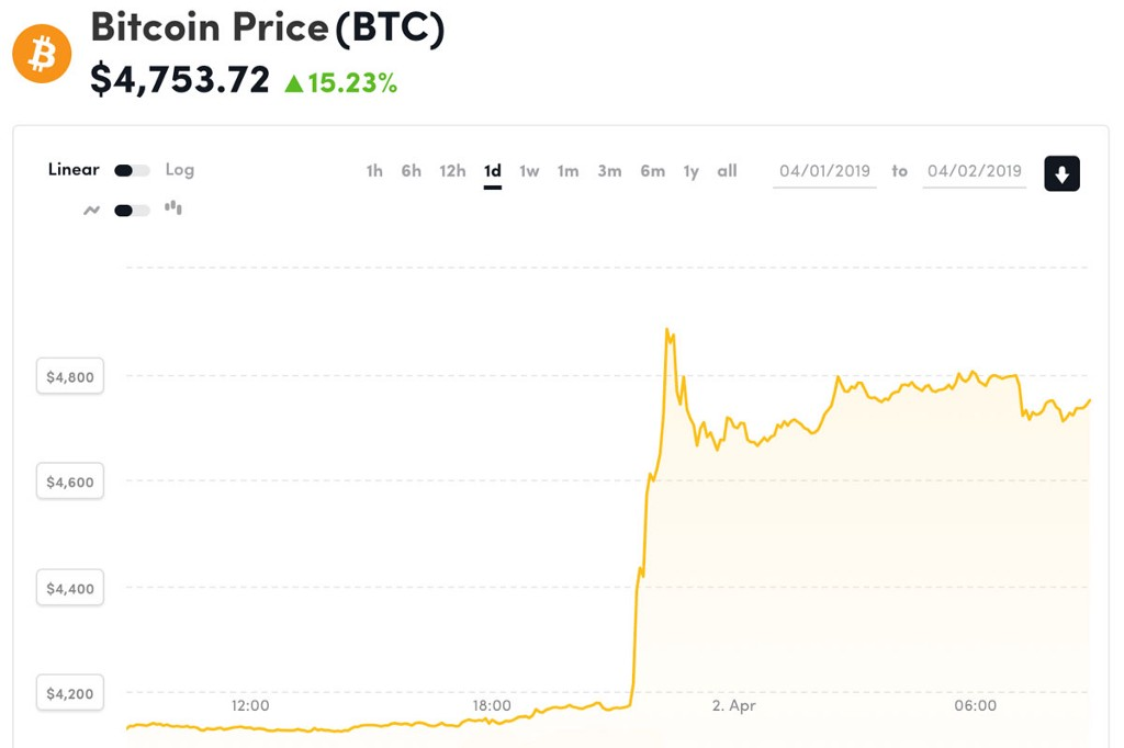/the-hidden-implications-of-bitcoins-overnight-price-jump-61b541dcc2bb feature image