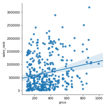 How I Met and Fell in Love with Data Science - By