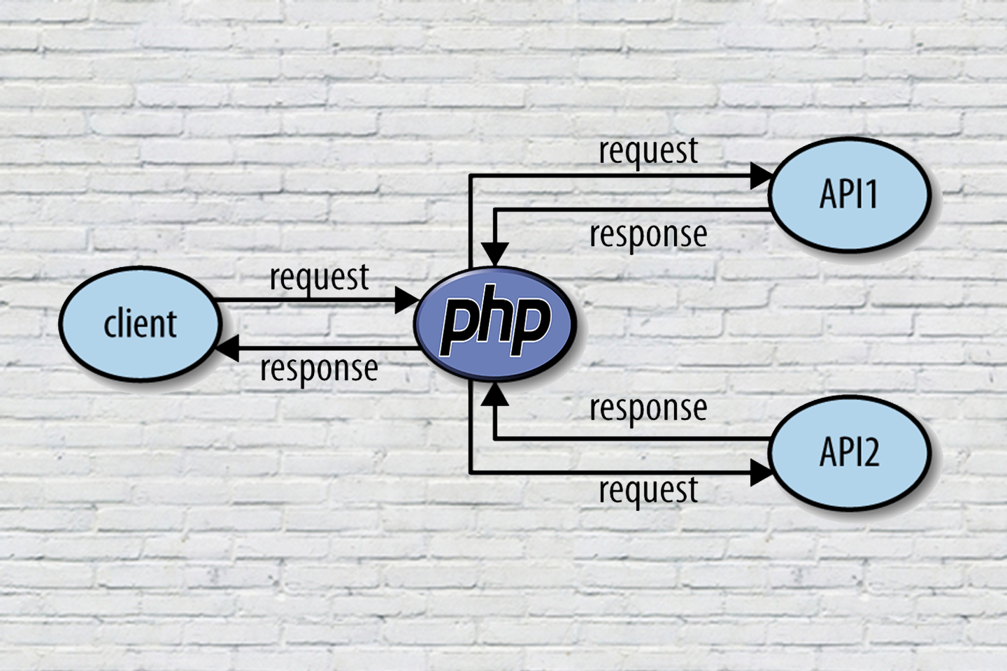 Consuming REST API in PHP Using Guzzle - By