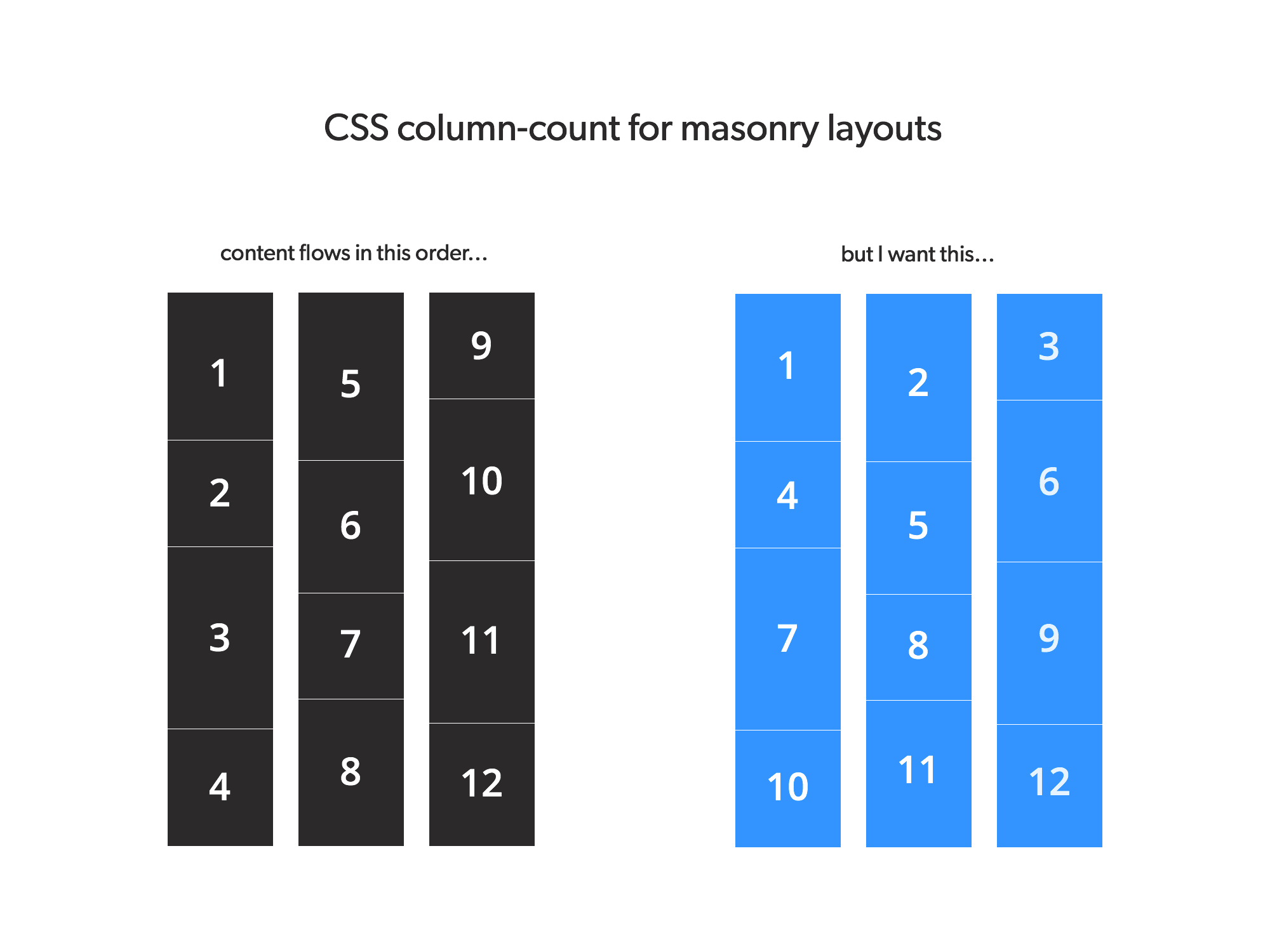 Easy CSS Masonry Layout w/ Left-To-Right Content Flow - By jesse