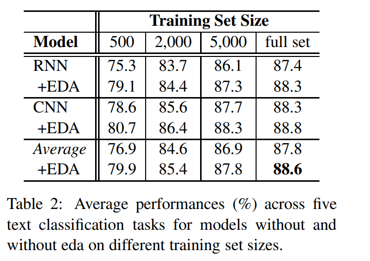 EDA: Easy Data Augmentation Techniques for Boosting Performance on