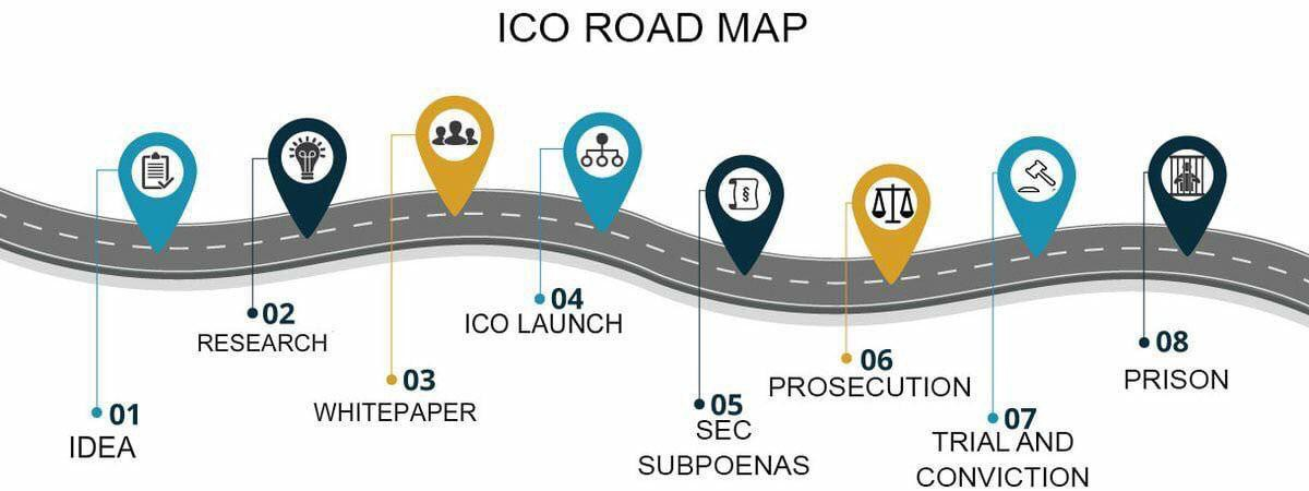 /what-does-the-centra-tech-ctr-case-tell-us-about-ico-regs-8c2012be312a feature image