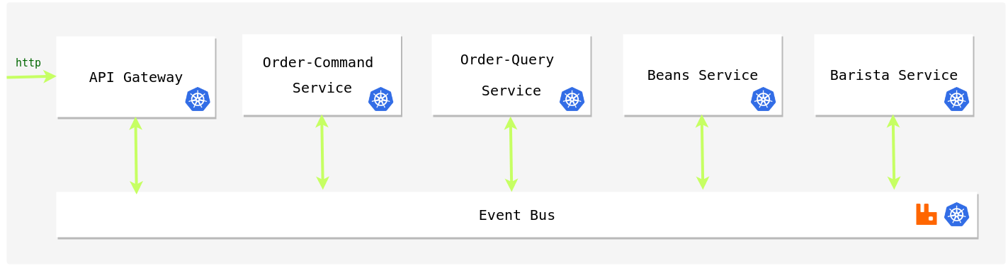 Event-driven Microservices with Quebic - By