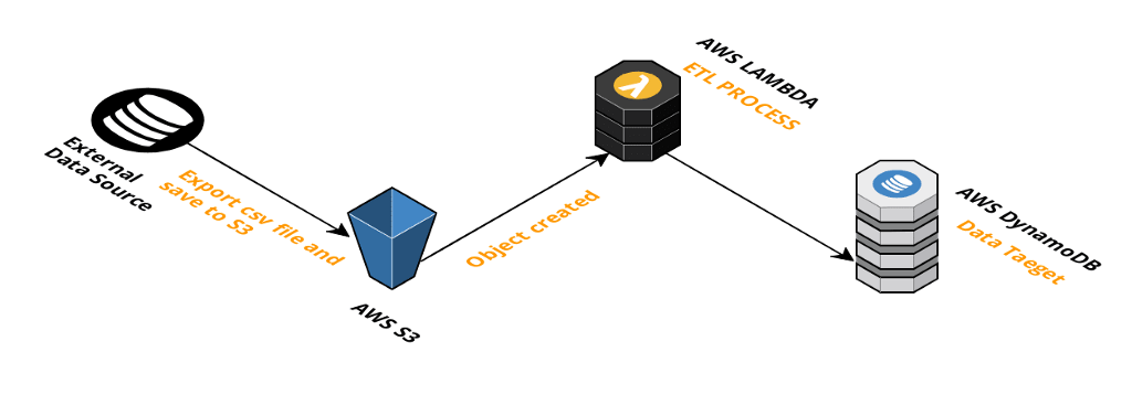 Building a Serverless Data Pipeline with AWS S3 Lamba and DynamoDB