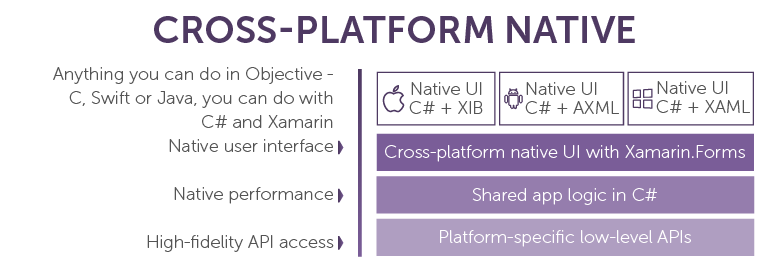 The Pros and Cons of Xamarin for Cross-Platform Development