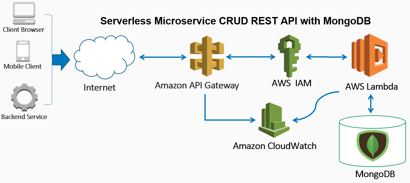 Building a Serverless Microservice CRUD RESTful API with MongoDB - By