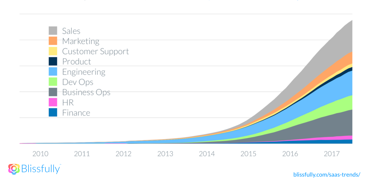 /saas-spending-to-double-by-2020-will-you-be-ready-efee5bfde314 feature image