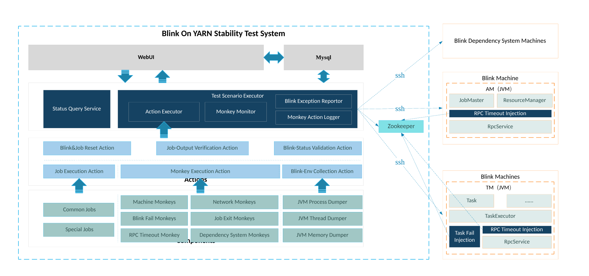 From Code Quality to Integration: Optimizing Alibaba's Blink