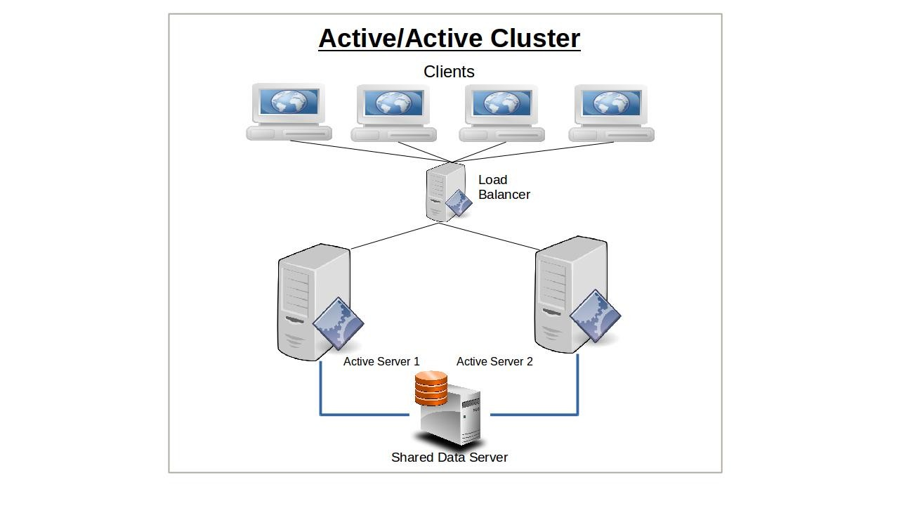 High Availability: Concepts and Theory - By