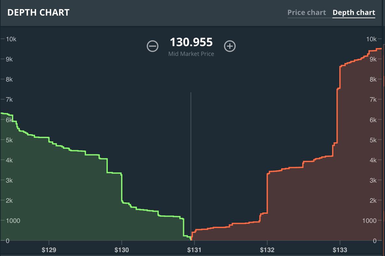 kaip į dieną prekybos bitcoin gdax