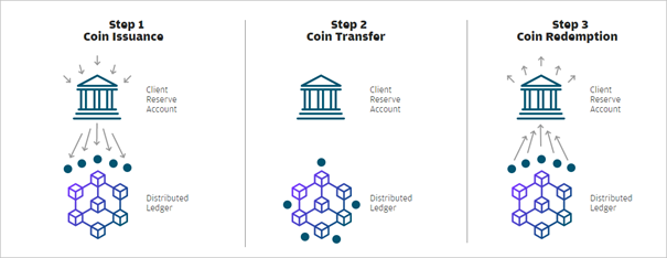 JPM Coin, the Cryptocurrency Launched by US bank J P  Morgan