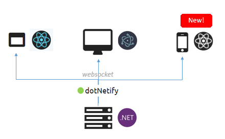 React Native + SignalR +  NET Core with dotNetify - By Dicky