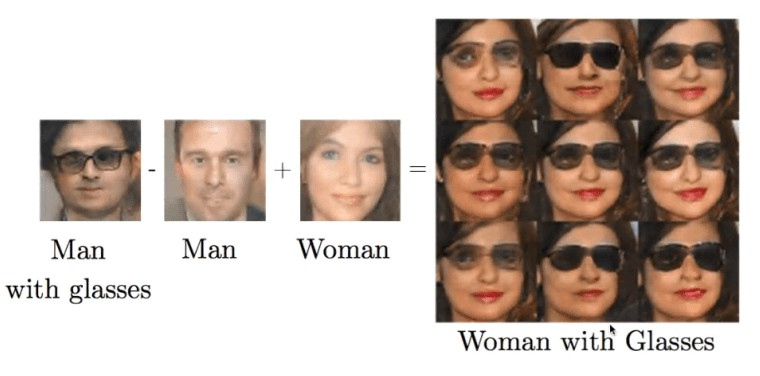 Generative Adversarial Networks — A Deep Learning