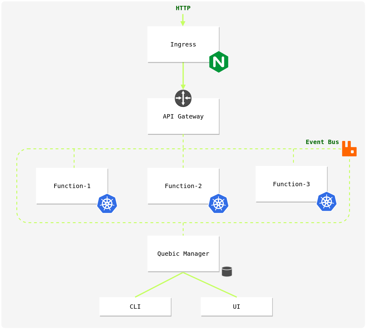 Getting started — Quebic FaaS Framework - By