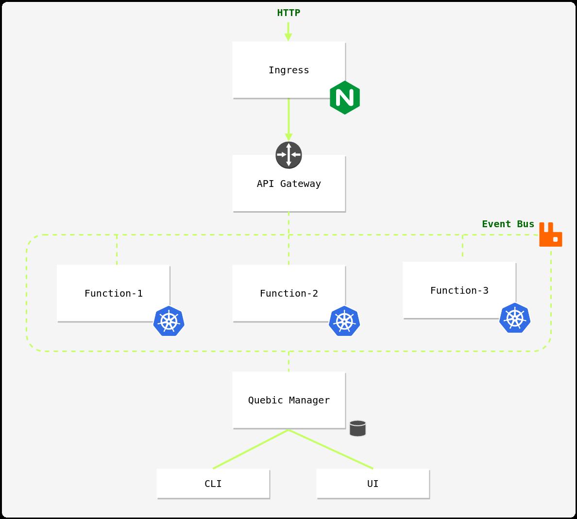 /getting-started-quebic-faas-framework-c05ca0e13e08 feature image