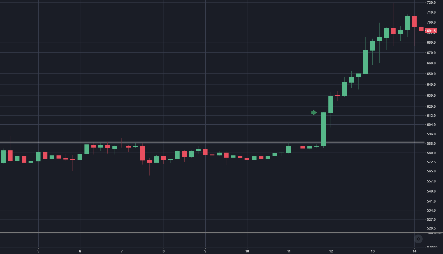 A crypto-trader's diary — week 5 - By