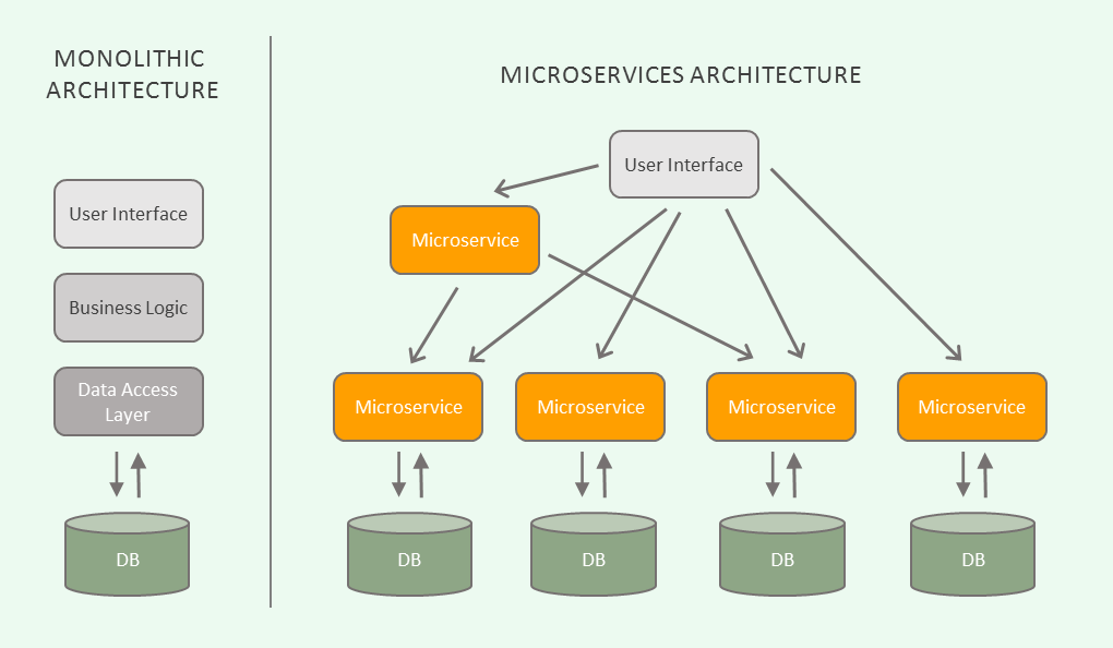/how-microservices-saved-the-internet-30cd4b9c6230 feature image