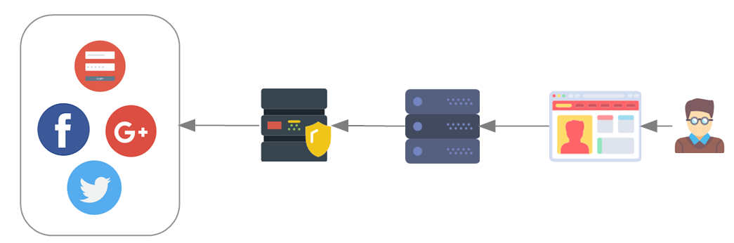 Federated Identities: A Developer's Primer - By Jeff Okawa