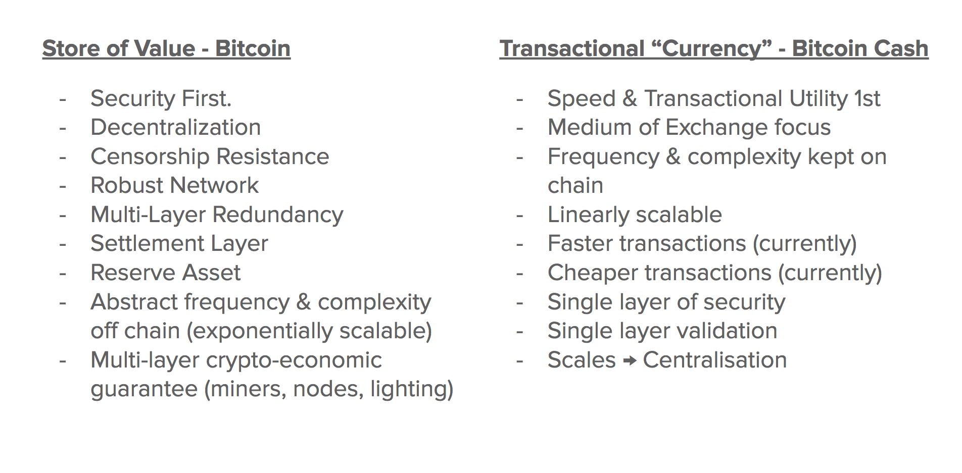 Bitcoin (BTC) / Bitcoin Cash (BCH)  Part 1 - By