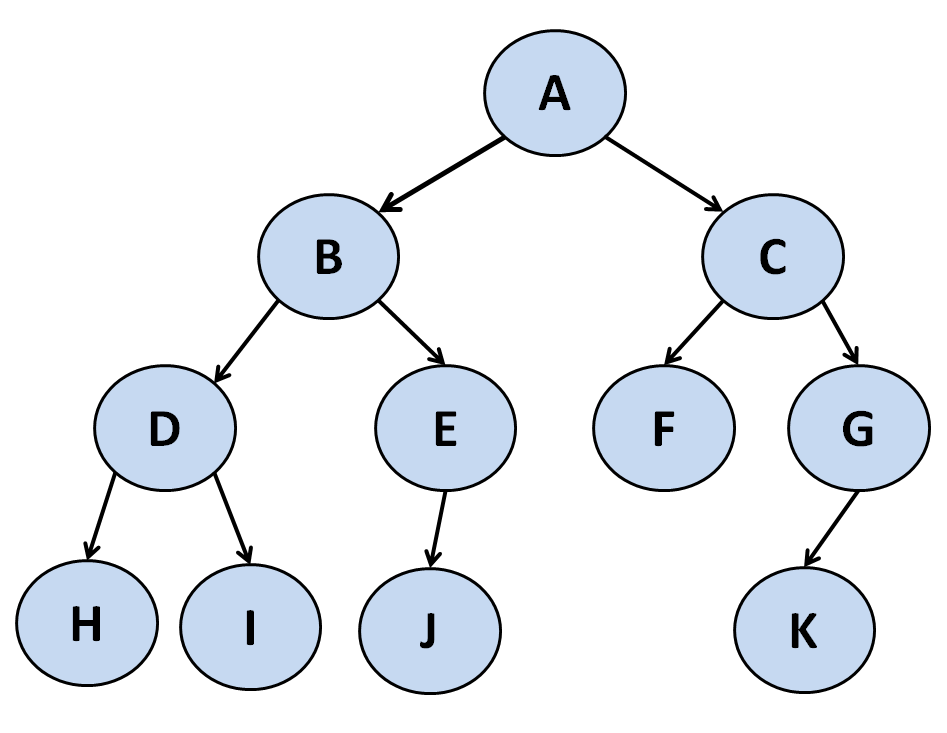 Everything you need to know about Tree Traversal Algorithms