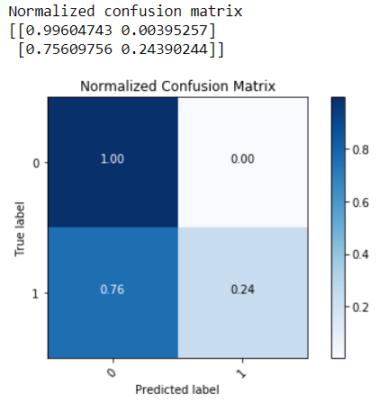 A Machine Learning Approach to IBM Employee Attrition and