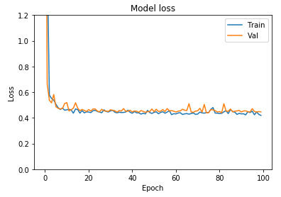 Build your first Neural Network to predict house prices with