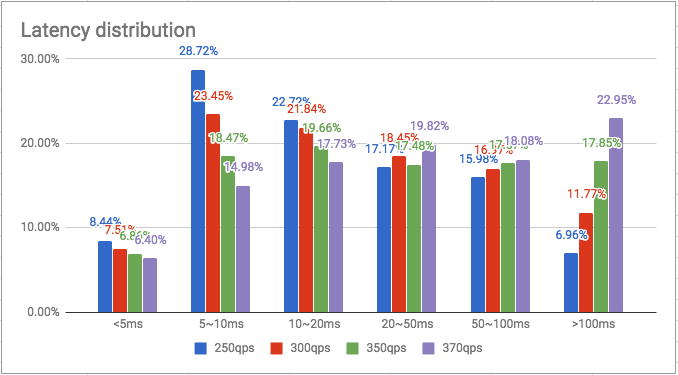 Back-end Performance, Those Metrics We Should Care About - By