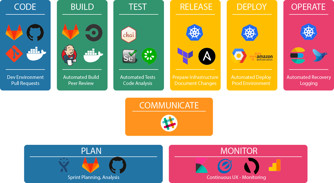 Delivery Pipelines as enabler for a DevOps culture - By