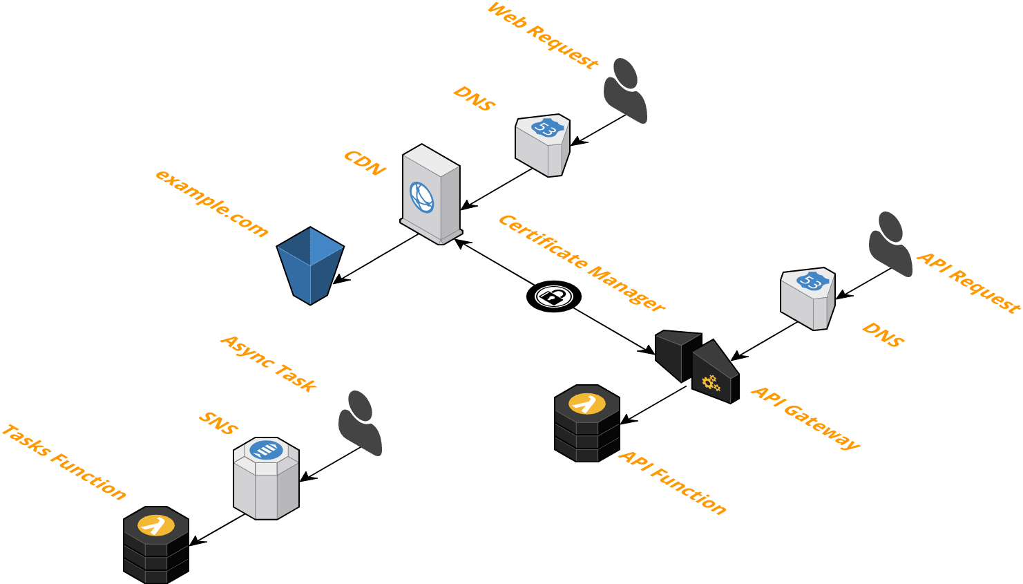 /the-serverless-stack-3ae91031f050 feature image