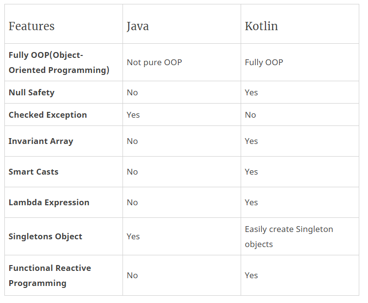 Java vs Kotlin: It's Time To Expand Android Development - By