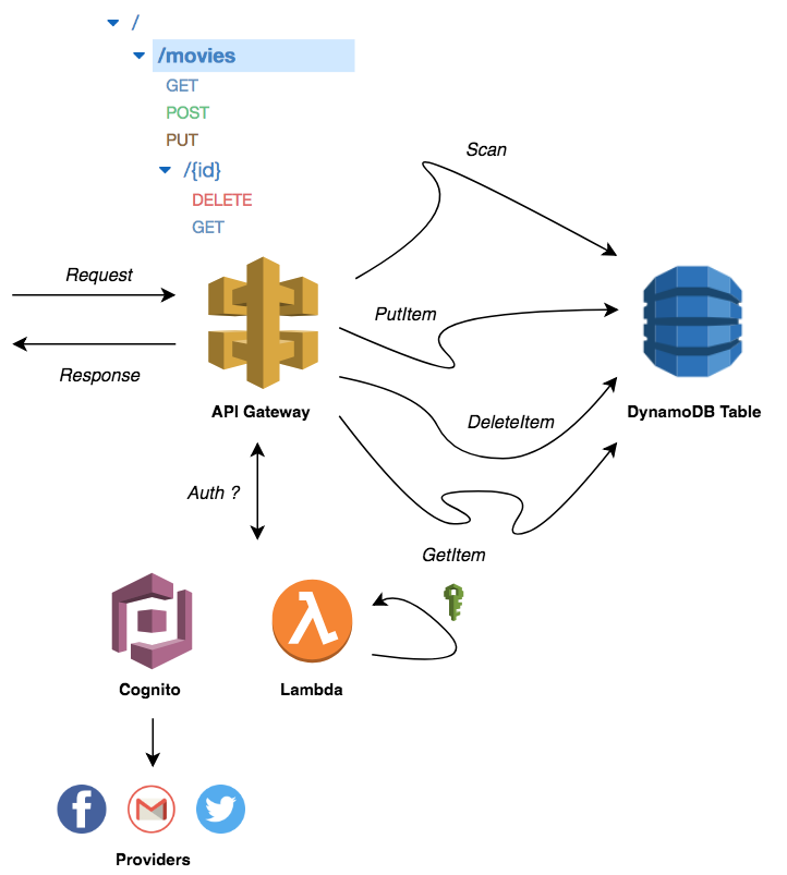 Full guide to building a Serverless API with zero code - By